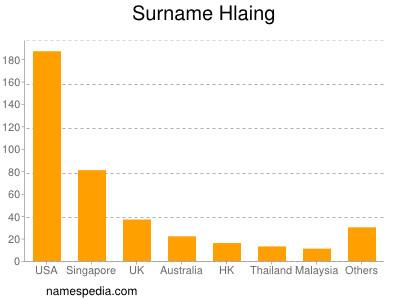 Surname Hlaing