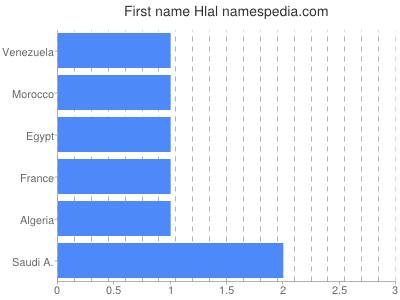 Given name Hlal