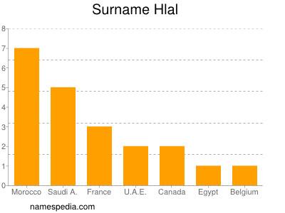 Surname Hlal