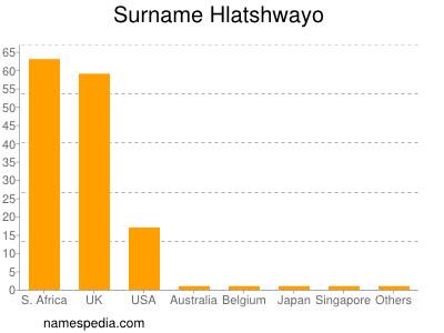 Surname Hlatshwayo