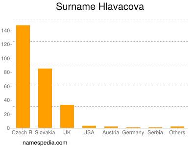 Surname Hlavacova