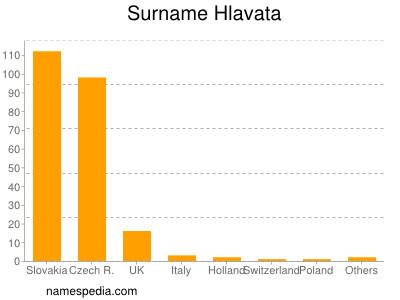 Surname Hlavata