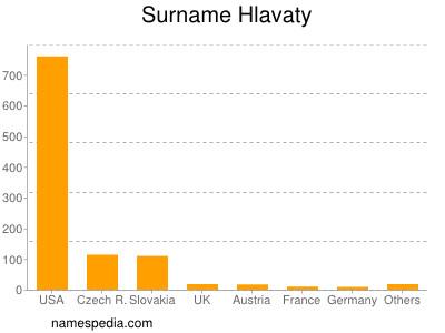 Surname Hlavaty