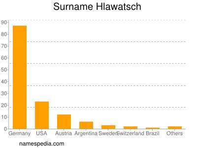 Surname Hlawatsch