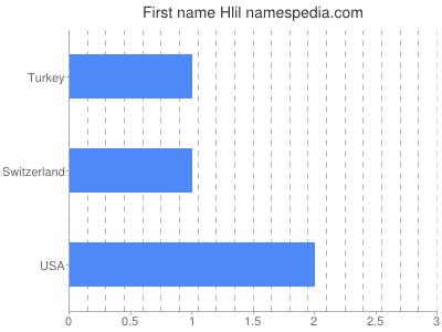 Given name Hlil