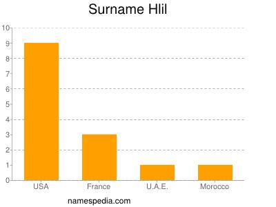 Surname Hlil