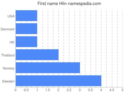 Given name Hlin