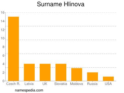 Surname Hlinova