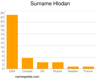 Surname Hlodan