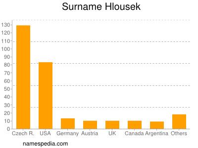 Surname Hlousek
