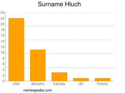 Surname Hluch