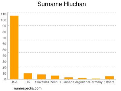 Surname Hluchan