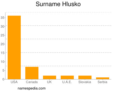 Surname Hlusko