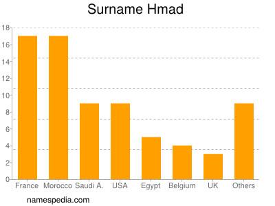 Surname Hmad