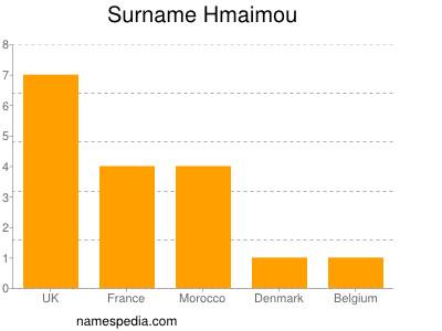 Surname Hmaimou