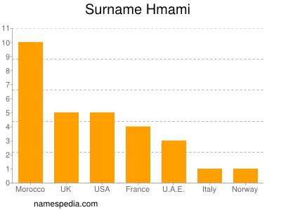 Surname Hmami