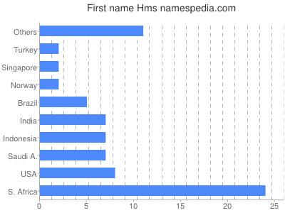 Given name Hms