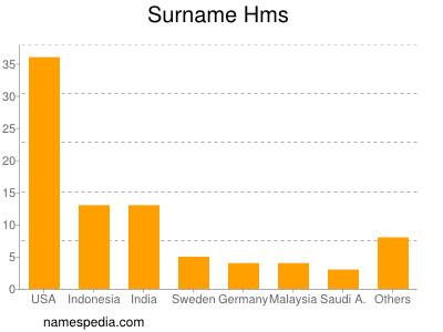 Surname Hms