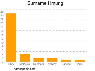 Surname Hmung