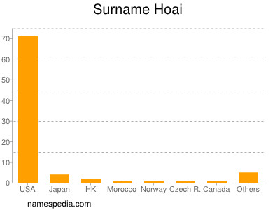 Surname Hoai