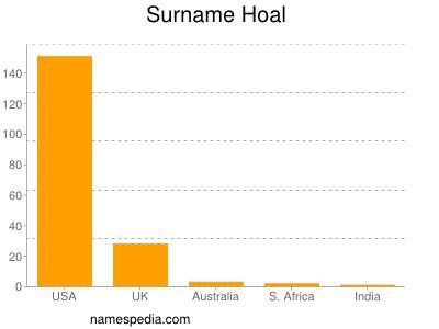 Surname Hoal