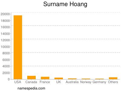 Surname Hoang
