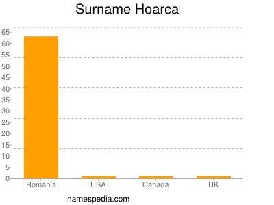 Surname Hoarca