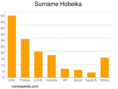 Surname Hobeika