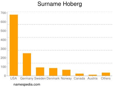 Surname Hoberg