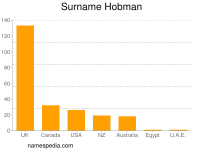Surname Hobman