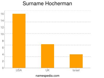 Surname Hocherman
