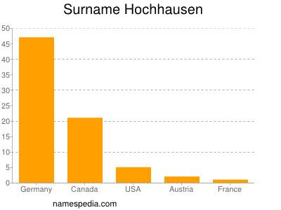 Surname Hochhausen
