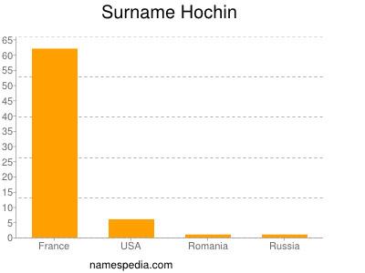Surname Hochin