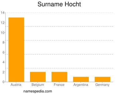 Surname Hocht