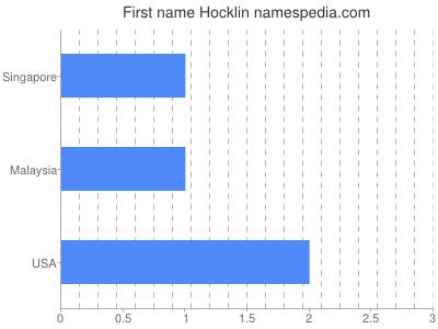 Given name Hocklin