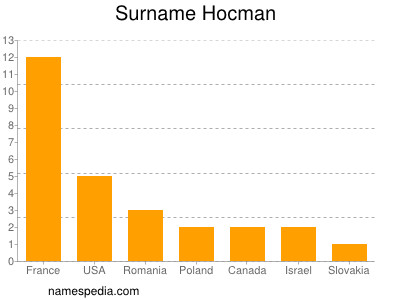 Surname Hocman