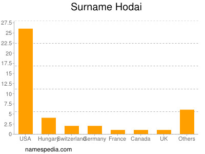 Surname Hodai
