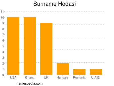 Surname Hodasi
