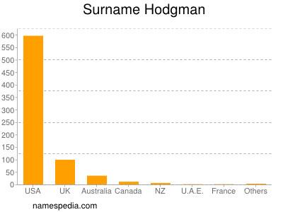 Surname Hodgman