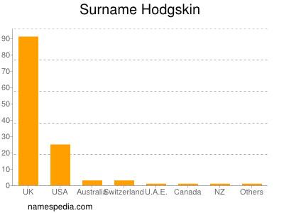 Surname Hodgskin