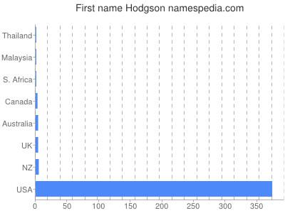 Given name Hodgson