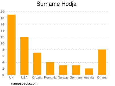 Surname Hodja