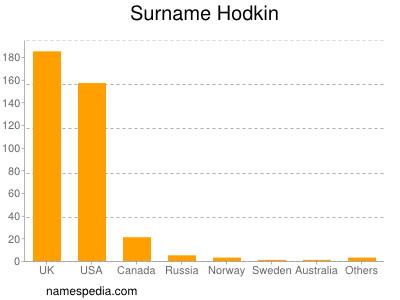 Surname Hodkin