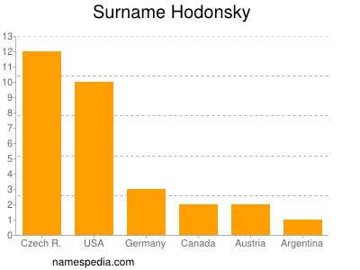 Surname Hodonsky