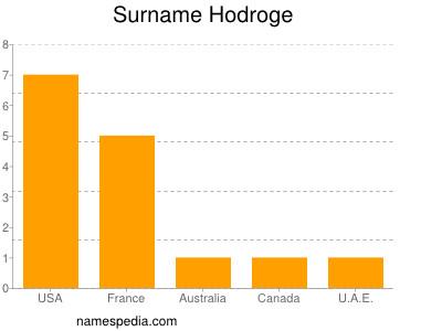 Surname Hodroge
