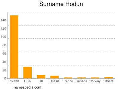 Surname Hodun