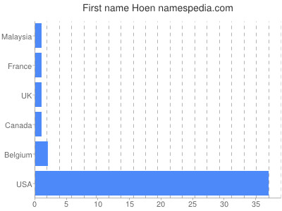 Given name Hoen