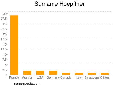 Surname Hoepffner