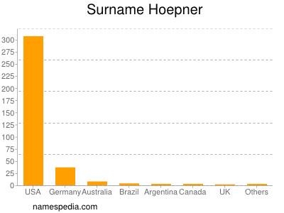 Surname Hoepner