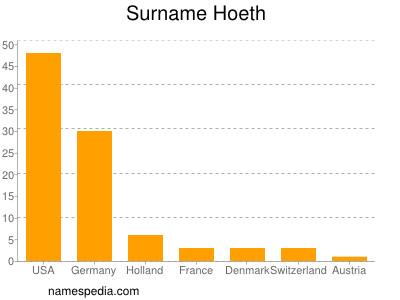 Surname Hoeth